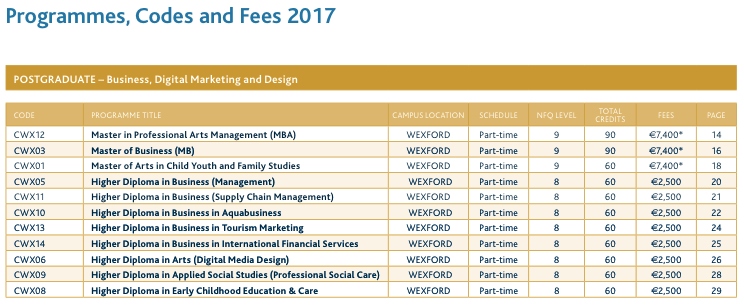IT Carlow wexford postgraduate programmes codes fees