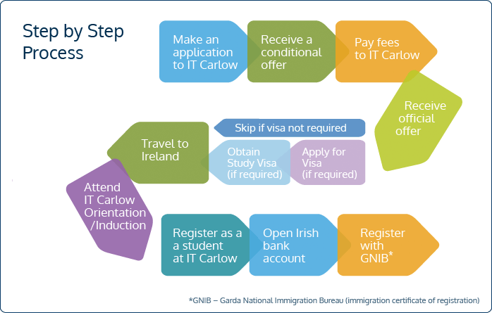 IT Carlow non-eu students visa application step by step process