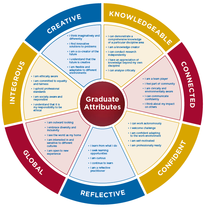 IT Carlow's Graduate Attributes